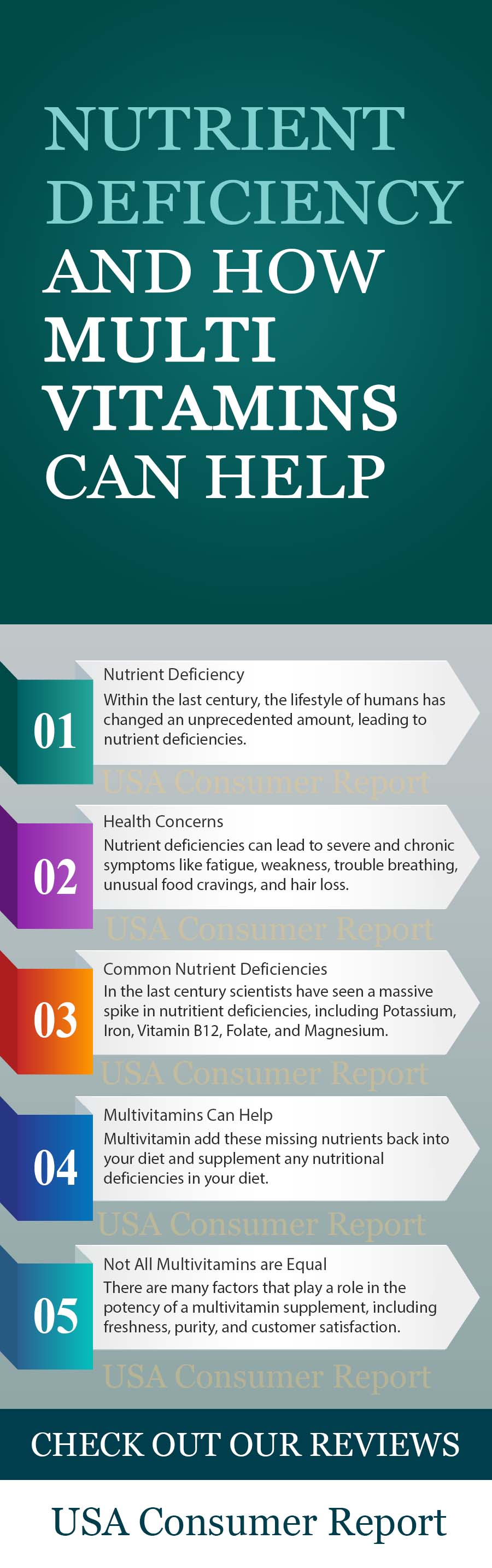 Infographic on nutrient deficiency and how multivitamins can help