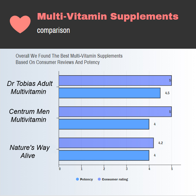 Image of a chart comparing the best Multivitamin Supplements