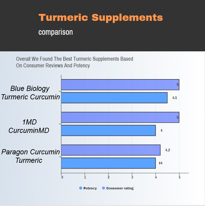 Image of a chart comparing the best turmeric supplements