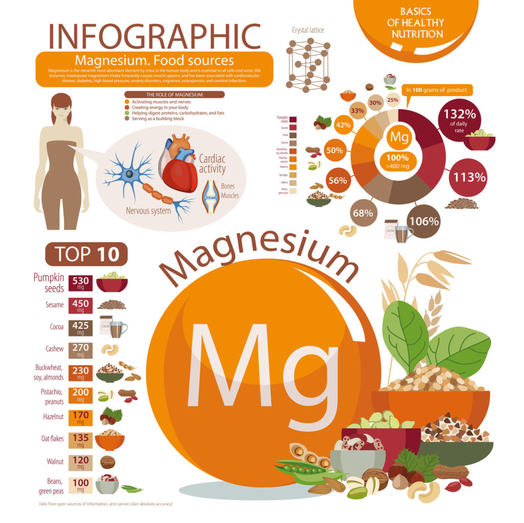 Infographic about the health benefits of magnesium